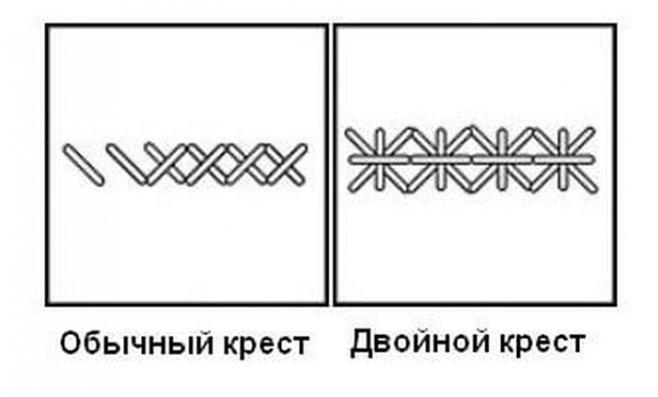 Вышивка крестиком для начинающих
